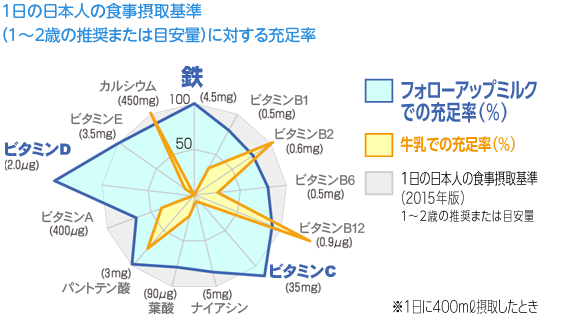 Percentage relative to the standard daily intake for an average Japanese person (recommended for 1 to 2 years old)